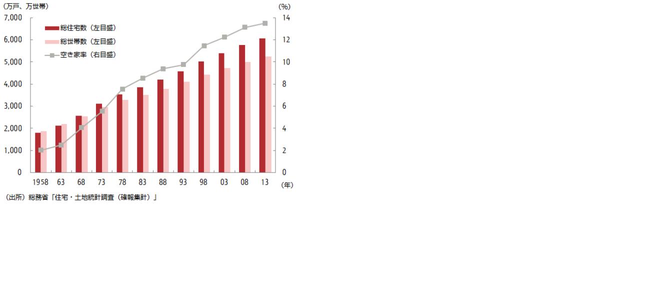 空き家グラフ